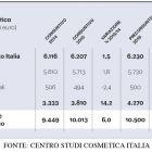 Fonte: Centro Studi Cosmetica Italia